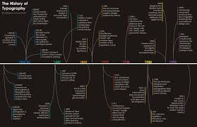 deco typography history another typography timeline bmcc typography layout hodgkin