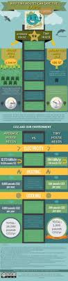 100 Family Guy House Layout Why Tiny S Can Save The Earth Infographic Tiny