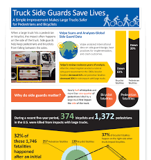 Infographic – Truck Side Guards Save Lives | Volpe National ... Photos Volvo Trucks Usa Intertional Used Truck Center Of Indianapolis Intertional Used National Truck Driver Appreciation Week Ats Game Mods Cnn In The Front Of Tennis Center Editorial Image Collision And Inc Centre Wa On Twitter October Is Safe Work Month Tv Station Truck In The Front Of Billie Jean King Top Us Drivers Showcased Competion Pittsburgh Post