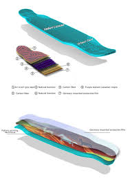 Types Of Longboard Decks by Koston High End Dancing Style Longboard Deck Made Of Carbon Fiber