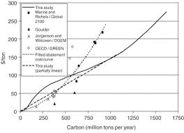 Define The Word Carbon Sink by Land Use Change And Carbon Sinks Econometric Estimation Of The