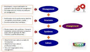 cabinet de conseil conduite du changement facteurs clés et leviers du changement altaïr conseil votre