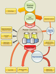 Pebble Bed Reactor by Nuclear Fuel Wikipedia