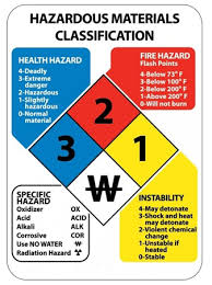 Brake And Lamp Inspection Fresno Ca by Household Hazardous Waste County Of Fresno