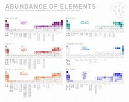 soci t g n rale si ge infographic of the abundance of the chemical elements in the