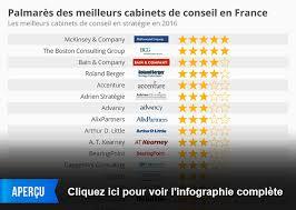 classement cabinet d audit graphique le palmarès des meilleurs cabinets de conseil en