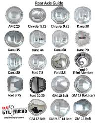 Axle ID: A Quick Guide To Identifying Common Rear Axles - OnAllCylinders Working Trucks Jim Carter Truck Parts Id A 19992016 Ford Sterling 105 Rear Axle My 851991 F350 Dana 60 Front Differential Idenfication Learn How To Identify What Type Of Shaft Length And Bolt Circle Measurement Sierra Gear Boltin Rearend Buyers Guide Hot Rod Network Determine Differential Gear Ratio Without Rpo Code Blazer Chevy 10 End Chart Lovely Rebuilding An 01 Texas Shdown 2016 Max Towing Overview Piuptruckscom News 10bolt Know Youre Looking At Amazoncom 1988 1998 Chevrolet C1500 Gmc 6 Do I Identify 1948 Ford 1 Ton From 12