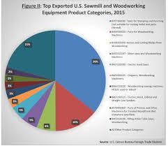 u s woodworking equipment finds vibrant export market