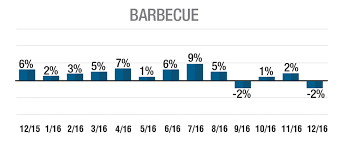 Hearth Patio And Barbecue Association Of Canada by 2016 December Business Climate Hearth U0026 Home Magazine