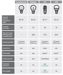 cfl s vs halogen vs fluorescent vs incandescent vs led