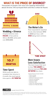 How Much Will My Divorce Cost And How Long Will It Take? | Nolo Updated Uspscom Stamps Coupon Codes 2019 Up To 20 Off Does An Incfile Discount Or Code Really Exist Packersproshop Com Promo Code Berkshire Theater Group Coupons For Acne Products El Sombrero Troy Ohio Coupons Formally Forms Posts Facebook Legal Technology And Smart Contracts Contract As Part I Willingcom Review Should You Write Your Will Online Dr Scholls Promo 40 Shoes Stores That Let Double Mud Dog Run Coupon Jetcom Shoes Treunner Raleigh Articoolo 2019save 30 Now Free One Amazoncom Legalzoom Last Will Testament Kit Stepby