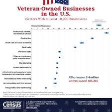 us censu bureau u s census bureau releases key statistics on nation s veterans
