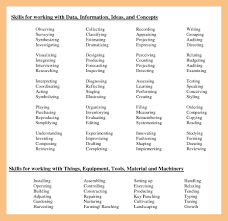 12+ List Of Hard Skills | Resume Pdf Resume Skills For Customer Service Resume Carmens Score Machine Operator Sample Writing Tips Genius Soft And Hard Uerstanding The Difference How To Write A Perfect Internship Examples Included 17 Best That Will Win More Jobs 20 For Rumes Companion Welder Example Livecareer Job Coach Description Ats Ways Career Soft Skills Hard Collection De Cv Vs Which Are Most Important