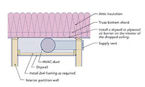 Drop Ceiling Air Vents by Hiding Ducts In Conditioned Space Fine Homebuilding