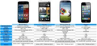 Moto X vs HTC e vs Galaxy S4 vs iPhone 5
