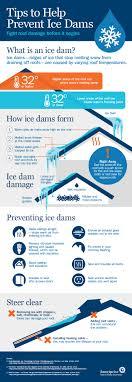 Ice Dam Roof Insulation