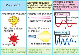 What Is Synchrotron Radiation |About Us|Aichi Synchrotron
