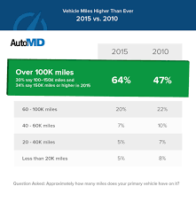 36% More Consumers Driving Vehicles With Over 100K Miles Than 5 ... New Study Finds Some Phone Companies Offer Better Robocall Esim For Consumersa Game Changer In Mobile Telecommunications Medical Guardian Review A Look At Both The Good Bad 17 Best Voip Images On Pinterest Electronics Infographics And Vonage 2018 Top Business Services Voip Service Which System Are Jumpshot Walled Garden Data Report Reveals That More Than 50 Why Indian Consumers Slow To Adopt Digital Best Wireless Router Buying Guide Consumer Reports Ditched Att Telephone Landline Got Voip Service By Voipo Rr Internet Diagram Hyundai Golf Cart Wiring