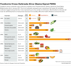 Is The Obama Administration Ambiguous About Food Safety