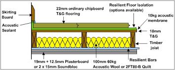 Tecsound 2FT80 Floor Installation Guides