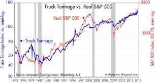 Truck Tonnage Is Impressive | Seeking Alpha More Good News Workrelated Fatalities Slipped In 2017 Ehs Today A Supreme Court Ruling On Truckers Could Drive Up Prices Quartz Timothy Horak Driver Usxpress Linkedin The Benefits Of Pursuing A Career Trucking And How Swtdt Can Help Tg Stegall Co Chapter 4 Industry Operational Differences Bls Inc Kansas Motor Carriers Association Afilliated With The American Man Tgx 33580 6x4 Tractor Truck Exterior Interior Forecasting Free Fulltext Arima Time Series Models For Full Veltri Dicated Equality Wkforce Women