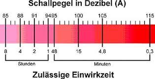 tabelle schalldruckpegel dezibel tabelle vergleich druck db