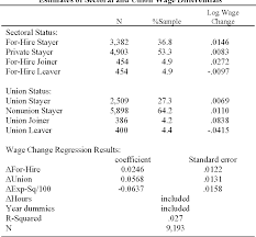 100 Trucking Deregulation Earnings And Employment In Deregulating A