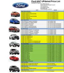 CHECK OUT OUR NEW PRICE LIST Anderson Ford Dealer Cars Trucks For Sale In Sc Anything On Wheels Top Selling In 2016 Usa Types Of With Pictures Car Brand Namescom State By These Are The Most Popular Pickups All Time Two Preowned Vehicles Made List Taking 12 Best Family 2018 Expedition Kelley Blue Book Blog Post List Pecheles Of Every Truck Resource Gm Lead Greenest Pickups Medium Duty Work Info The All New 2017 Ford Is Turning Out To Be A Cool Looking Truck Doggett Dealership Houston Tx