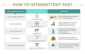 Is Fasting Good For You? Q&A On Fasting Fasting Micking The Scientific New Diet Thats Making Fastlifehacks Readers Special October 2019 Is Good For You Qa On Stovesareus Discount Code Scene Promo How To Be Wedding Season Ready With The Prolon Mental Clarity Mimicking Diet To Iermittent Fast An Exploration Of Protocols Life Vlog Prolon Mick Fasting 5 Day Program Arrem Prolon Review Update 13 Things Need Know Classy Woman My Experience Washos Piercey Honda Service Coupons