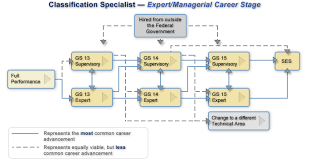 classification specialist expert managerial gs 13 14 15