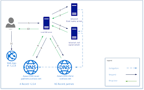 Azure DNS Delegation Overview | Microsoft Docs How To Use Our Dns Hosting Record Management Preguntes Freqents Computehost Reviews Bitcoin Bittrustorg Top 5 Best Providers Of 2017 Stratusly Do I Manage My Records Hetzner Help Centre Host Your Site In Amazon S3 And Link To Domain Via Route53 Cloudflare Wants Update Registration Model Automate Create A Noip Dynamic Account Answer Netgear Support Godaddy Cname Mx For Zoho Mail Free Bhost Vps With Unmetered Bandwidth Google Cloud Alternatives Similar Websites Apps Looks Like Someone Forgot Renew Their Hosting Service