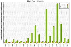 MIC Thor I Fossen