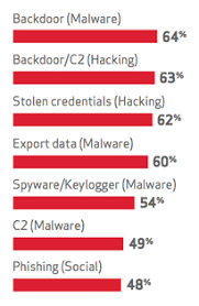 Verizon IP Threats