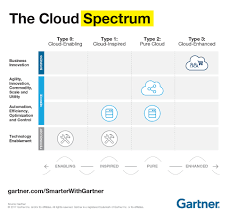 Understanding The Cloud Spectrum - Smarter With Gartner Cloud Security Riis Computing Data Storage Sver Web Stock Vector 702529360 Service Providers In India Public Private Dicated Sver Vps Reseller Hosting Hosting 49 Best Images On Pinterest Clouds Infographic And Nextcloud Releases Security Scanner To Help Protect Private Clouds Best It Support Toronto Hosted All That You Need To Know About Hybrid Svers The 2012 The Cloudpassage Blog File Savenet Solutions Disaster Dualsver Publickey Encryption With Keyword Search For Secure