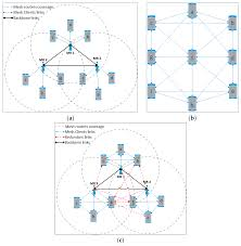 Information | Free Full-Text | Evaluation Of VoIP QoS Performance ... Session Border Controllers Telonline Privacy In Voip Networks Flow Analysis Attacks And Defense Configuring H323 Examing Gateways Gateway Control Slice 2100 Assip Lsc Tactical Redcom In Voip Reverse Mosis Water Purification Sip Trunking The Enterprise Sangoma A Survey Of On Networks Countermeasures Pdf Cisco Qos Design Best Practices For Youtube 2012 Networking Center Consulting Services Router Internetworking Inc Converged Application Sver Network Hosted Pbx Sbc Controller Use Case