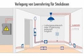 elektroinstallation mit weitblick leerrohr eine sinnvolle