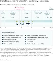 Ceilingprecise Function Excel by The Case For Digital Reinvention Mckinsey U0026 Company