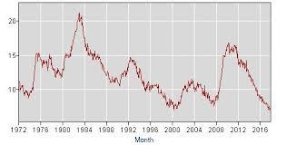 bureau of labor staistics black unemployment rate falls to record low