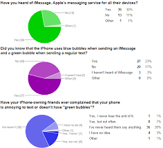 Does Apple Use Green Bubbles to Make You Hate Android Users