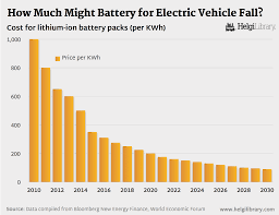 How Much Might Battery For Electric Vehicle Fall? | Helgi Library Exide Truck Battery Price In India Truck Batteries Heavy Duty Walmart Best Resource Cartruckauto Battery San Diego Rv Solar Marine Golf Cart Duracell 664 Dp110l Professional Commercial Vehicle Www Rebuilding A Hybrid Pack Home Power Magazine Fisherprice Wheels Paw Patrol Fire Powered Rideon Mk He 006 1 Hot Sale Factory Direct Low Heavy Duty Car And Junk Mail Tesla Announces Prices Lower Than Experts Pricted Ars Technica Navana Ips New Dunlop Co