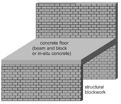 Ground Floor Casting Means by Floors And Ceilings Selfbuild Central