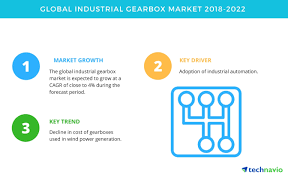 Top Insights On The Global Industrial Gearbox Market