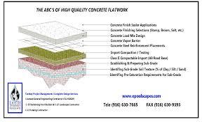 Concrete Specifications 800 722 5259