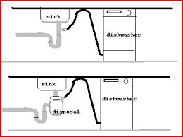 Garbage Disposal Backing Up Into Single Sink by Sewage Smell From Dishwasher Help Pool Drain Sink Smells