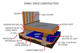 Floor Joist Jack Crawl Space by Index Of Gallery Images Foundation Piers And Columns
