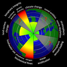 Planetary Boundaries Wikipedia