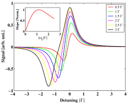 Hollow Cathode Lamp Pdf by Saturated Absorption Spectroscopy Of Calcium In A Hollow Cathode