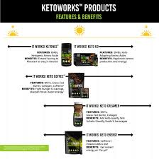 SEE HOW KETOWORKS TM PRODUCTS HELP YOU START AND MAINTAIN A KETO LIFESTYLE