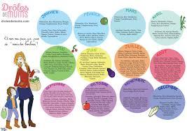 cuisiner les l umes de saison ton calendrier des fruits et légumes de saison drôles de mums