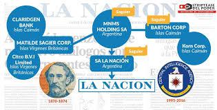 Consulta Saldos Y Movimientos Cuenta De Detracciones Banco De La